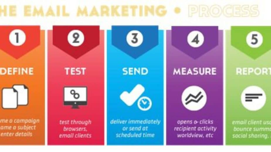 7 Effective Email Marketing Tips for ...